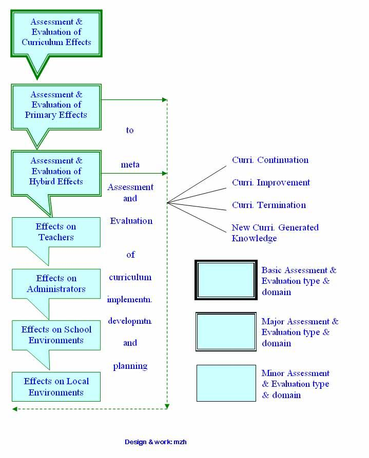 an evaluation of the possible effects Outline of principles of impact evaluation  whether these effects are intended or  if none of the above are possible then the problem of selection bias.