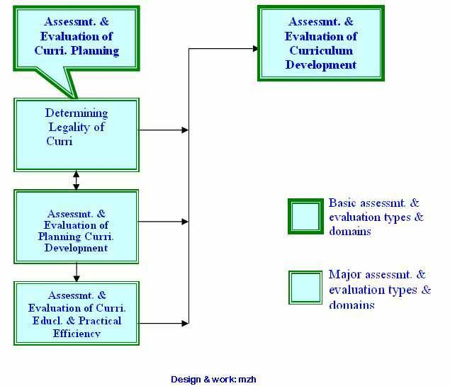assessment articles education